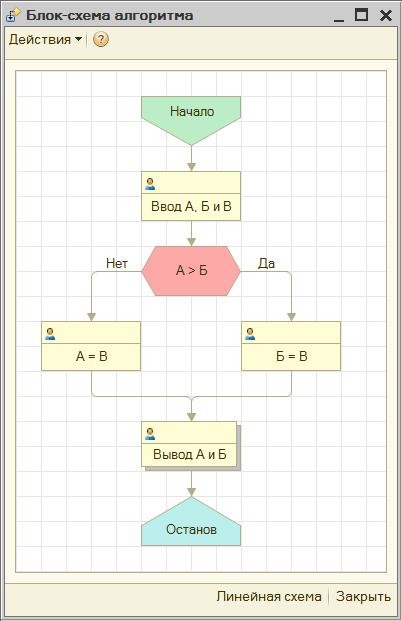 Блок-схема алгоритма в графической схеме 1С:Предприятие