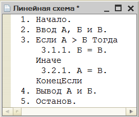 Линейная схема алгоритма в текстовом документе
